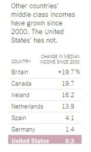 Middle Class incomes chart